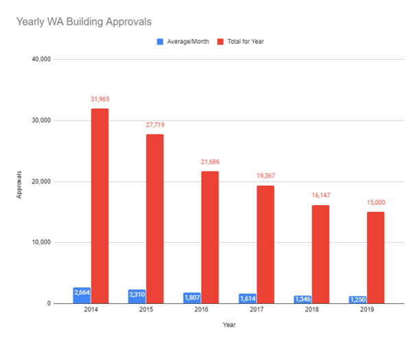 Yearly-WA-Building-Approvals.PNG
