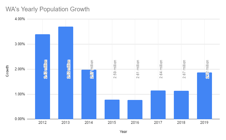 WA-Yearly-Population-Growth.PNG
